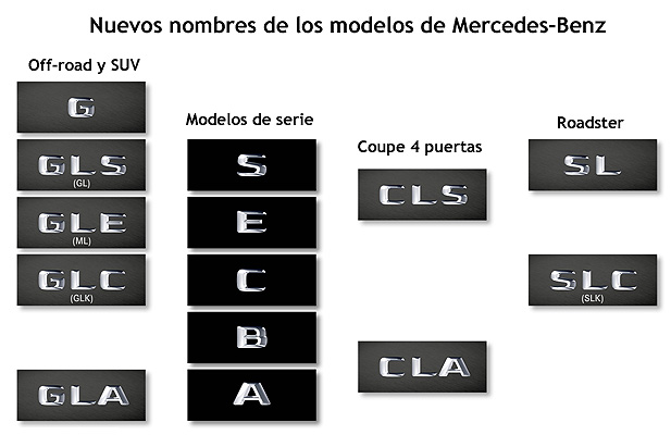 Mercedes nomenclaturas