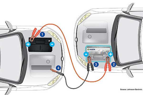 ¿Sabes cómo arrancar un coche con cables?
