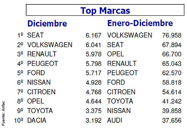 Ranking de ventas 2014