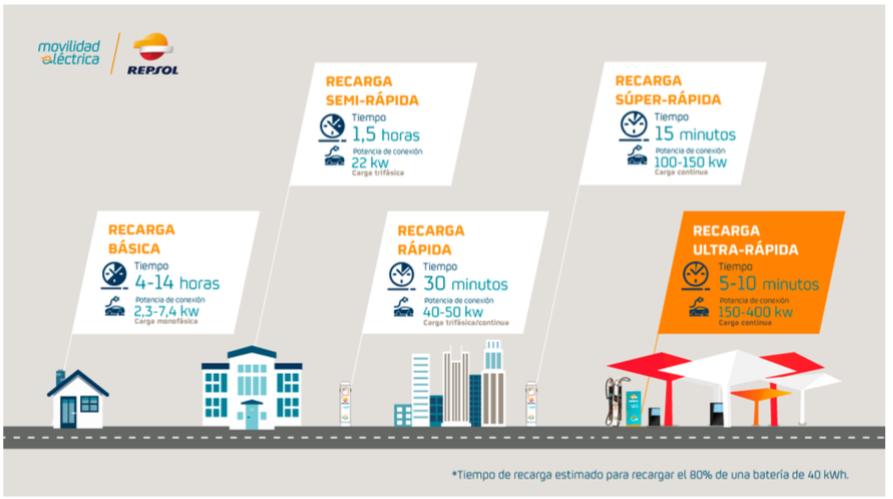 Repsol abre la estación de recarga para eléctricos más potente de Europa