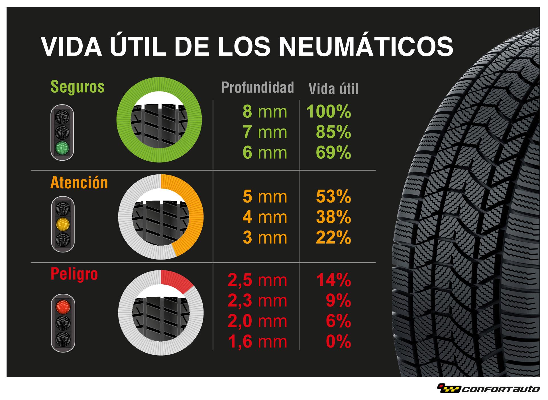 neumáticos vida util