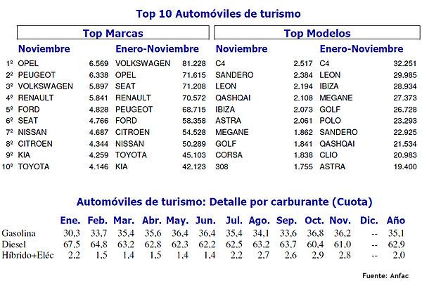 mercado del automovil